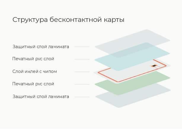 Печать бесконтактных карт с чипами в Екатеринбурге