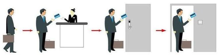 Ключь карты для гостиниц